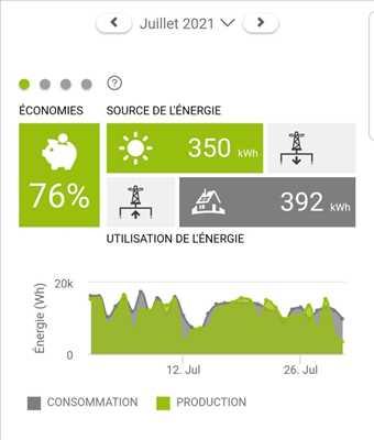 Exemple Panneau solaire photovoltaïque n°137 zone Haute-Garonne par TOUSOLAR
